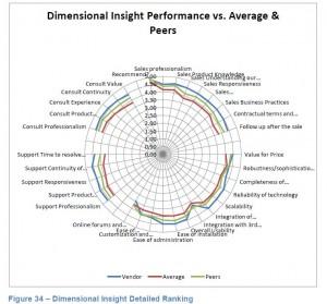 dresner-dimensional-insight.jpg