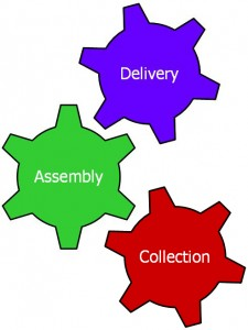 3-steps-of-business-intelligence-deployment-collection-assembly-delivery-225x300