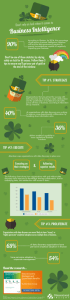 Luck & Business Intelligence