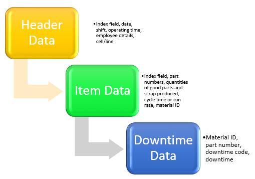 OEE_Raw_Data_Flow_Chart