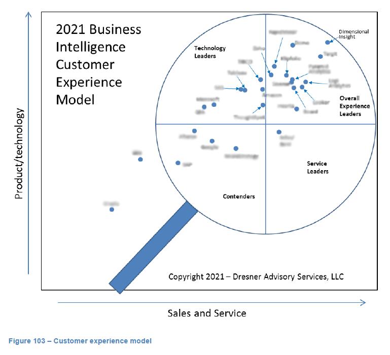 Dresner Sales and Service